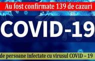 Au fost confirmate 139 de cazuri de persoane infectate cu virusul COVID – 19