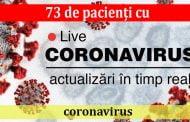73 de pacienţi cu coronavirus