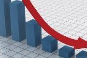 Investițiile străine au scăzut cu 70%
