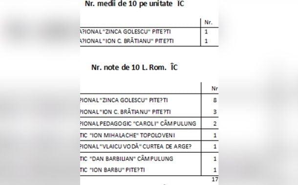 Situația notelor de 10 și clasamentul pe licee în Argeș!