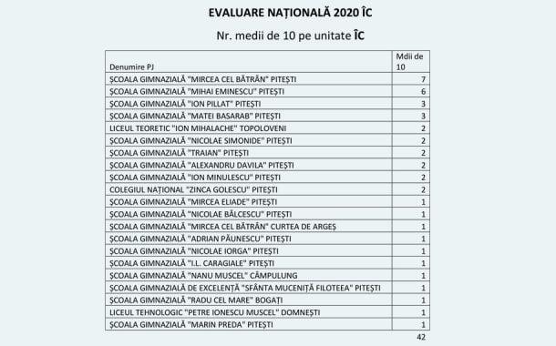 Iată ce note s-au luat la Evaluarea Națională în Argeș!