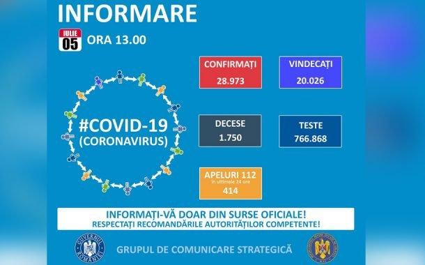 Număr mare de cazuri de coronavirus, într-o zi!