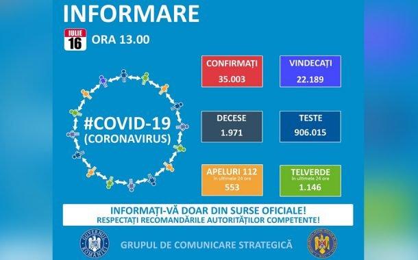 83 de cazuri noi de coronavirus!