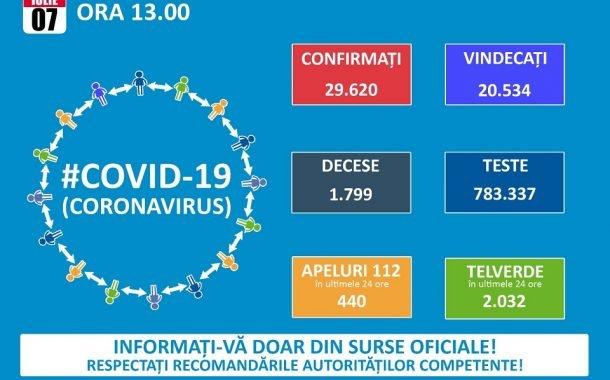 Veste buna! Doar 14 cazuri noi de COVID-19!
