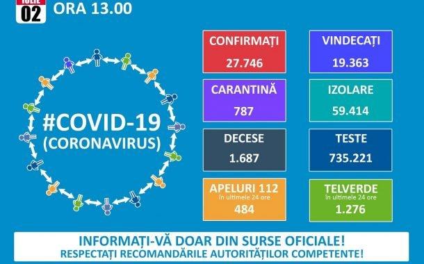 28 de cazuri noi de COVID-19, în județ!