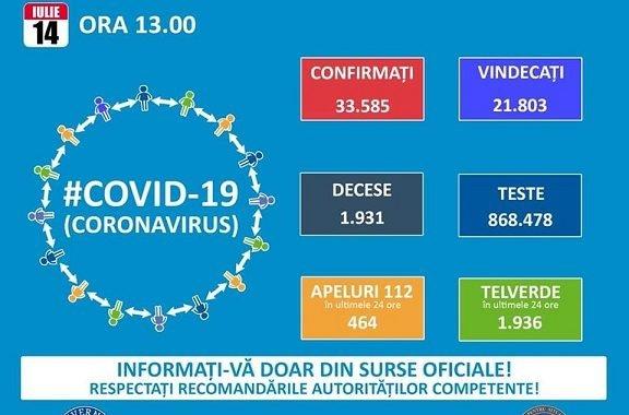 Creştere imensă a numărului de cazuri de COVID-19!