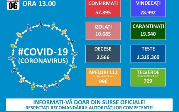 Numărul de cazuri noi de coronavirus este tot mare!