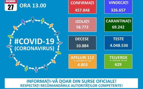 Gradul de infectare cu COVID-19 în Argeș, în scădere!