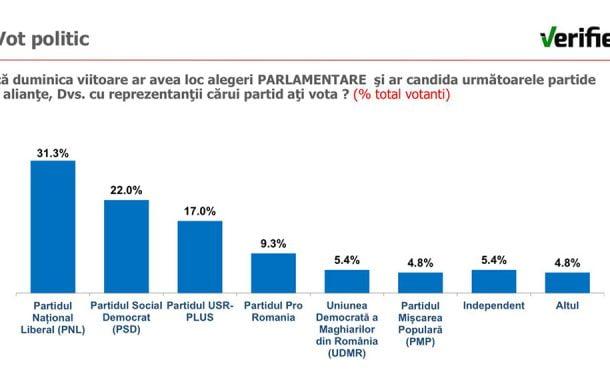 Sondaj: PRO România ajunge la aproape 10% intenție de vot, cu o săptămână ȋnainte de alegerile parlamentare