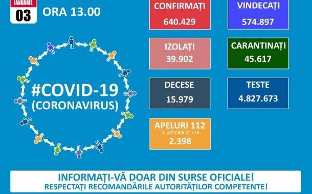 Doar 14 cazuri noi de coronavirus!