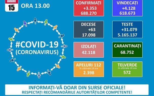 Continuă să scadă numărul de cazuri noi de Covid-19
