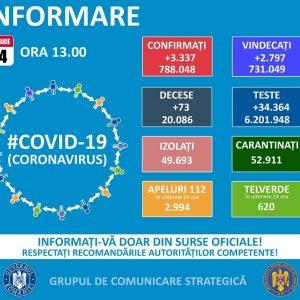 Se menţine la acelaşi nivel numărul de cazuri de coronavirus
