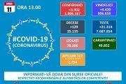 98 de cazuri noi de coronavirus!