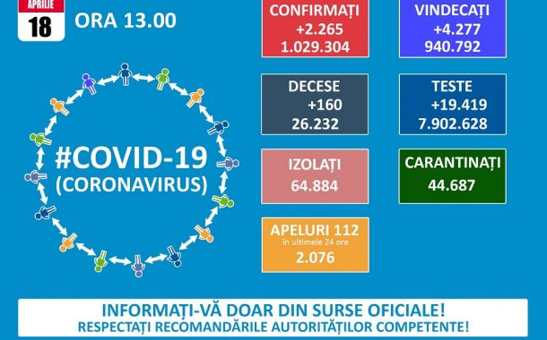 68 cazuri de coronavirus!
