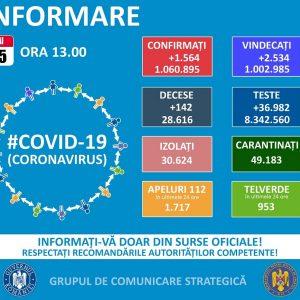 42 cazuri noi de COVID-19