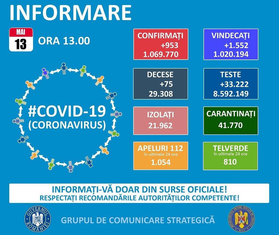 32 cazuri noi de coronavirus!