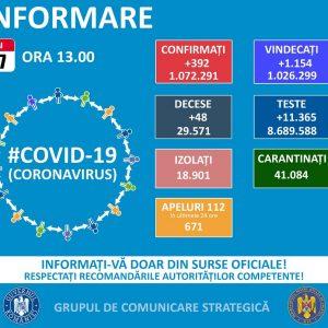 Numai 18 cazuri noi de COVID-19!