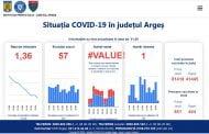 57 de cazuri noi de COVID, în Argeş, în ultimele 24 de ore