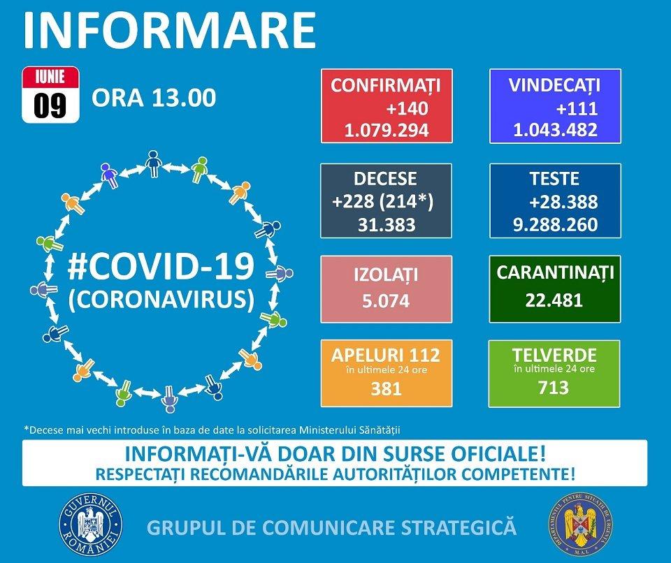 9 cazuri noi de COVID-19!