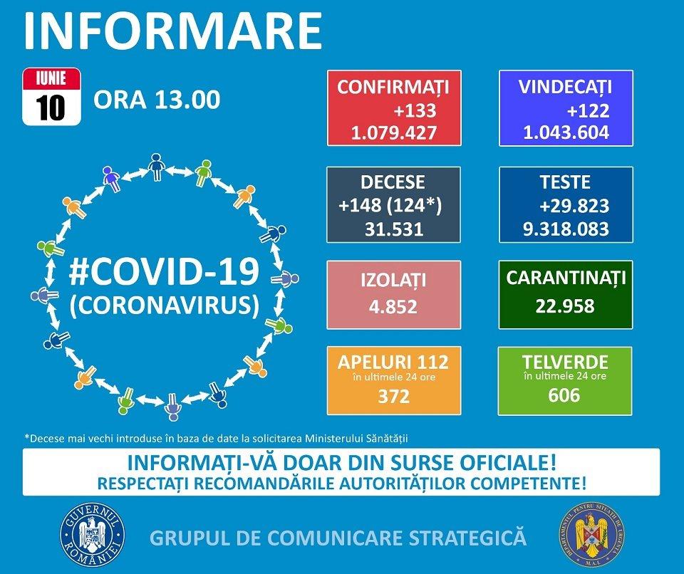 10 cazuri noi de coronavirus!
