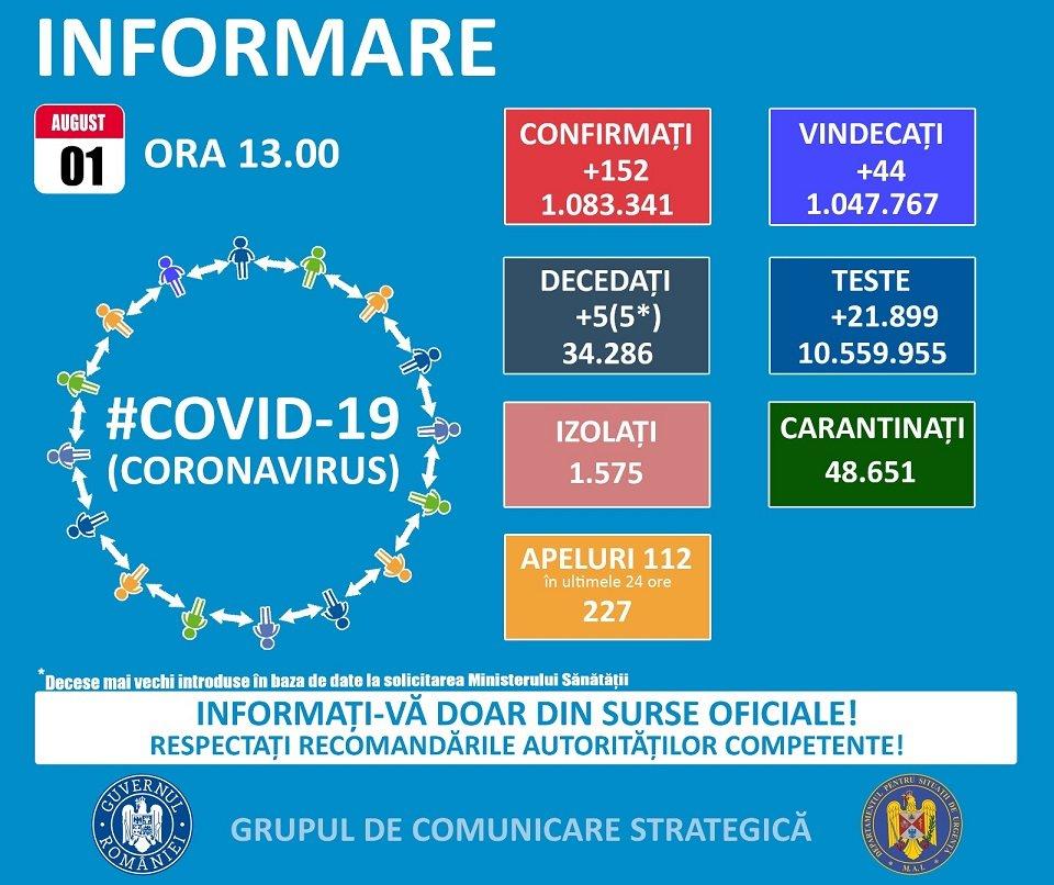 Un caz de COVID-19 confirmat în 24 de ore!