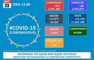 Cretere mare a numărului de internări la pacienți cu COVID-19