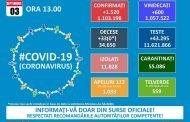 27 cazuri noi de coronavirus