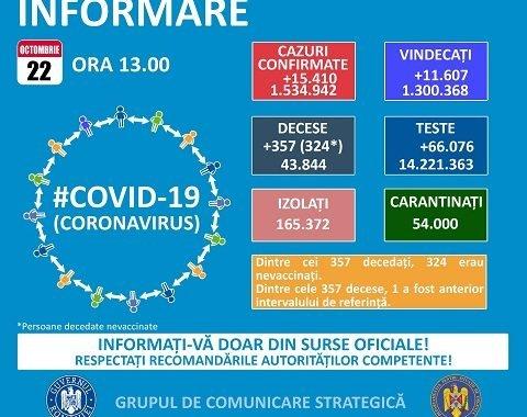Peste 500 cazuri noi de COVID-19