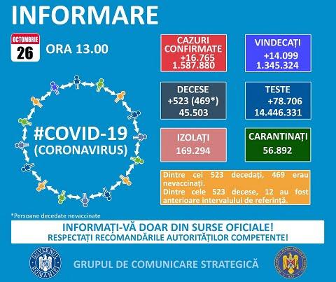 Peste 16.000 de cazuri noi de coronavirus!